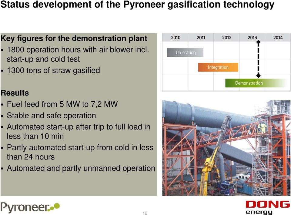 start-up and cold test 1300 tons of straw gasified Results Fuel feed from 5 MW to 7,2 MW Stable and safe