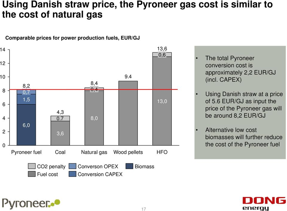 4 Wood pellets 13,6 0,6 13,0 HFO The total Pyroneer conversion cost is approximately 2,2 EUR/GJ (incl. CAPEX) Using Danish straw at a price of 5.