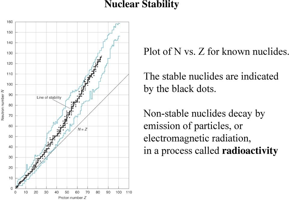 Non-stable nuclides decay by emission of particles, or