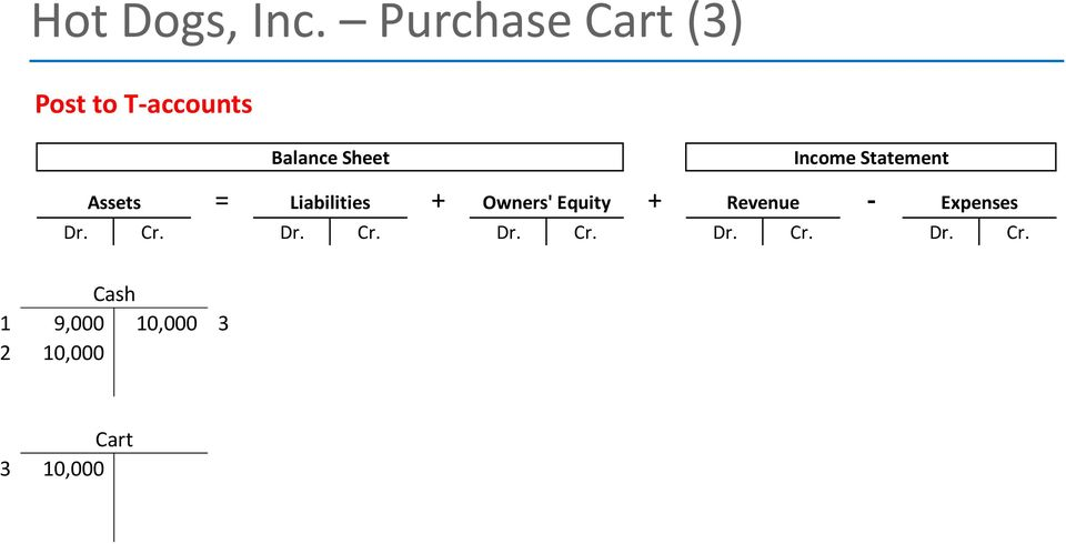 Income Statement = + + - Assets Liabilities Owners'