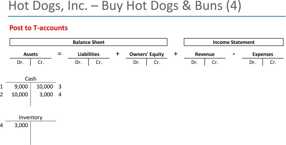 Income Statement = + + - Assets Liabilities Owners' Equity