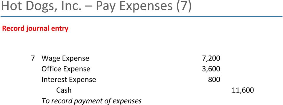 Wage Expense 7,200 Office Expense 3,600