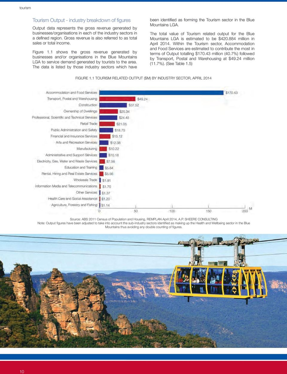 1 shows the gross revenue generated by businesses and/or organisations in the Blue Mountains LGA to service demand generated by tourists to the area.