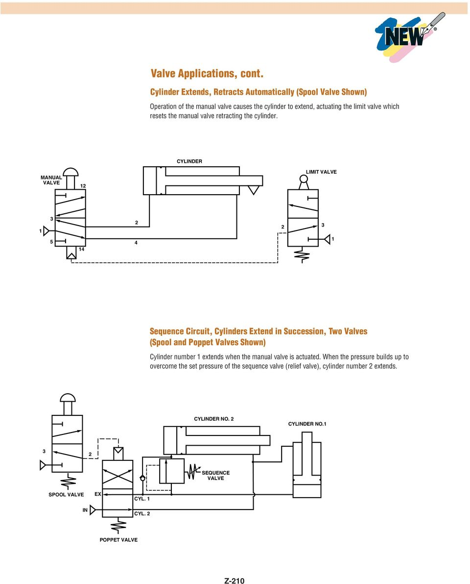Simplified Valve Circuit Guide Pdf Pressure Relief Symbol Schematic Which Resets The Manual Retracting Cylinder