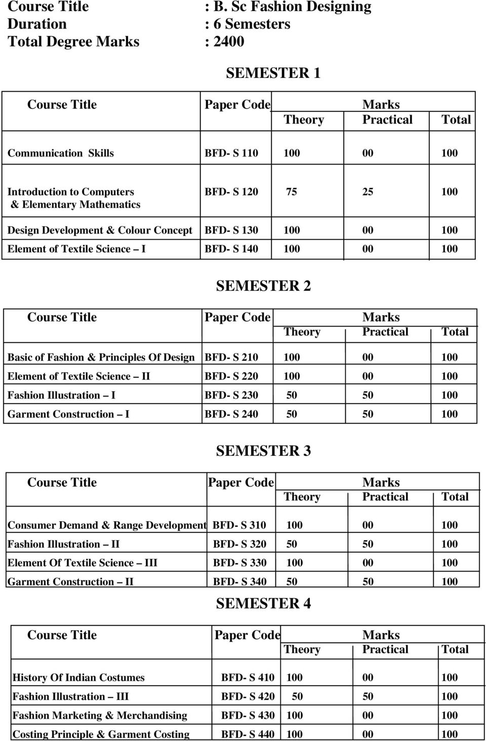 Detailed Syllabus For Distance Education Under Graduate Degree Program Pdf Free Download
