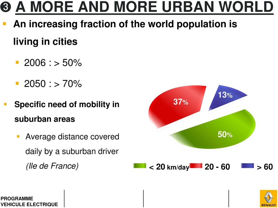 need of mobility in suburban areas Average distance covered daily