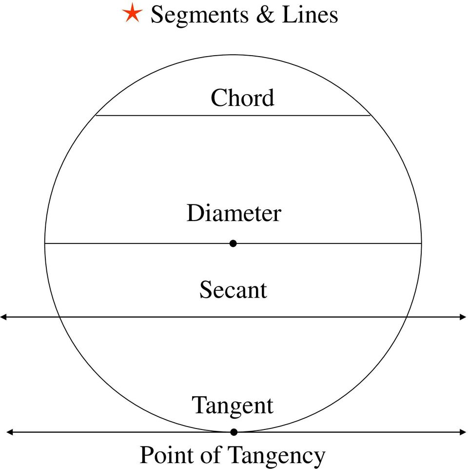 Section 9-1  Basic Terms: Tangents, Arcs and Chords Homework