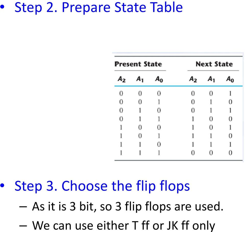 Counters Shift Registers Chapter 8 Of Rp Jain Pdf Bit Up Down Counter Together With Binary Circuit On 4 Choose The Flip Flops As It Is 3