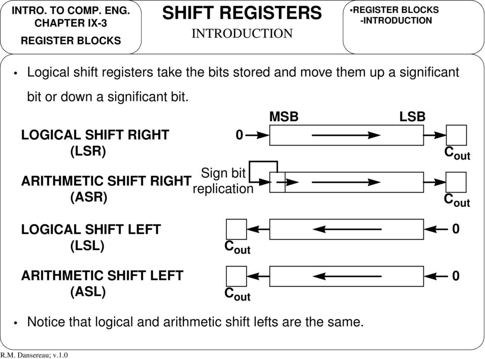 LOGICAL SHIFT RIGHT (LSR) 0 MSB LSB C out Sign bit ARITHMETIC SHIFT RIGHT replication (ASR) C