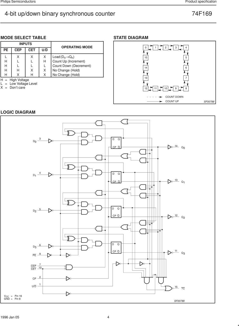 74f168 74f169 4 Bit Up Down Binary Synchronous Counter Pdf Circuit Carry Look Ahead Adder Lcd Display L Low Voltage Level X Don T Care 15 14 13 12 11 1