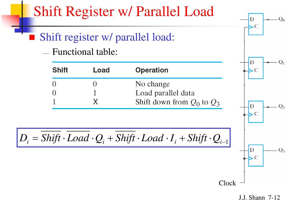 Functional table: D i = Shift Load i