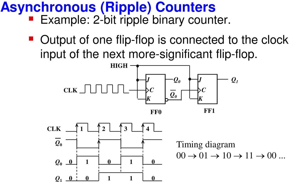 Output of one flip-flop is connected to the clock