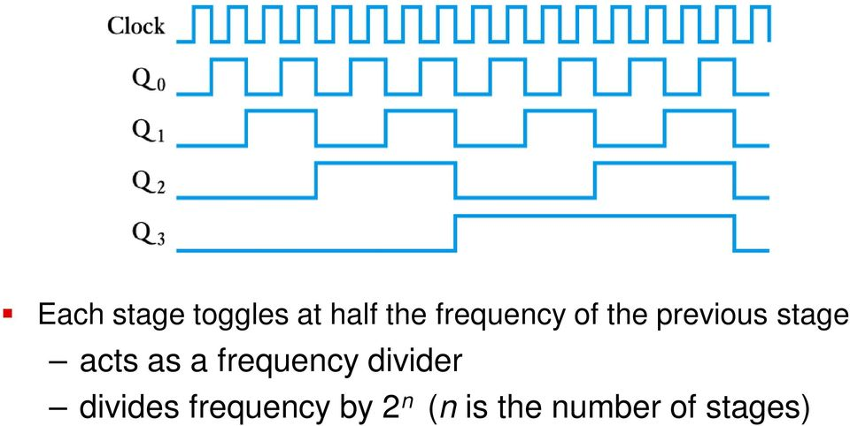 acts as a frequency divider divides