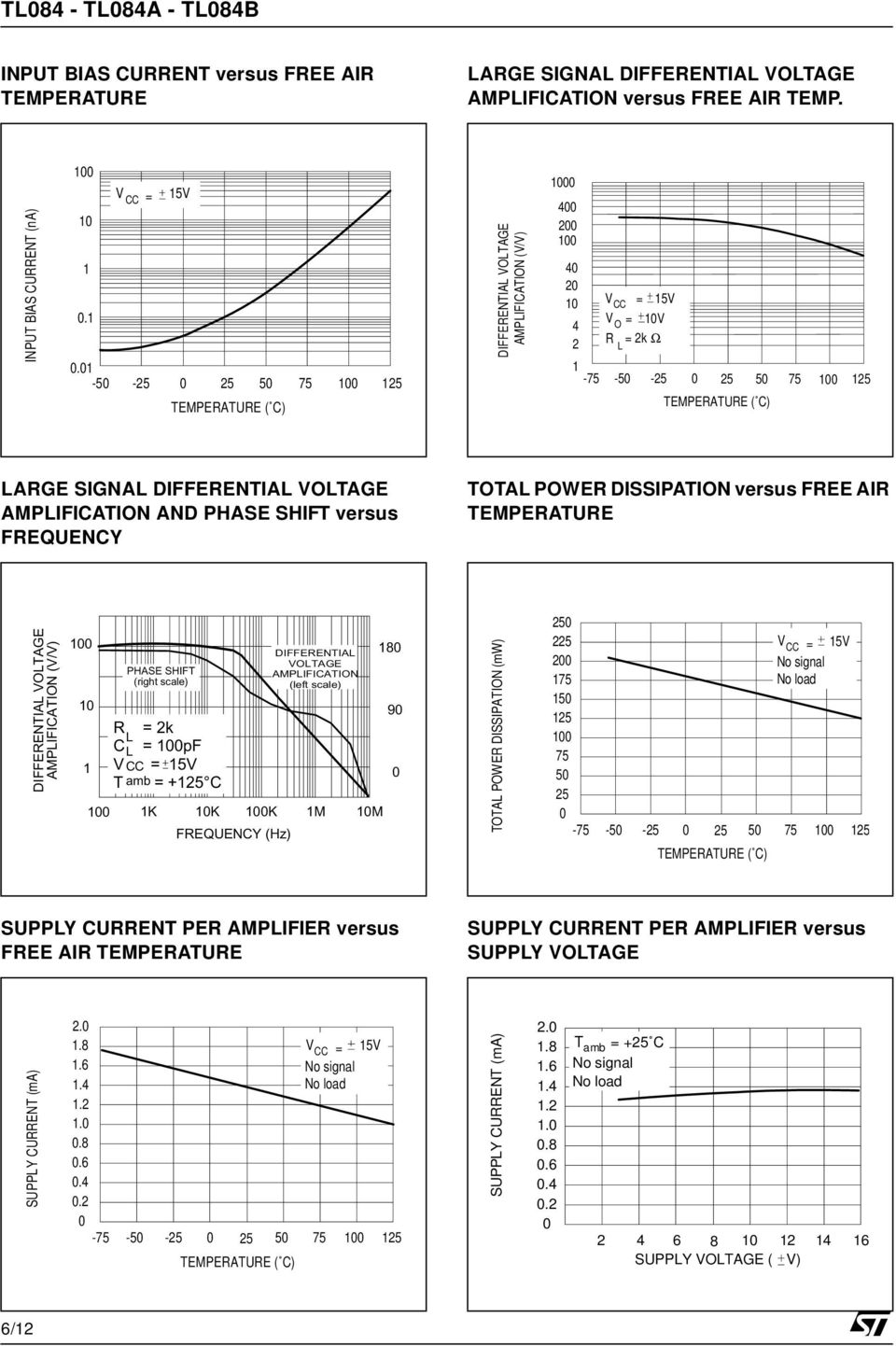 DIFFERENTIAL VOLTAGE AMPLIFICATION AND PHASE SHIFT versus FREQUENCY TOTAL POWER DISSIPATION versus FREE AIR TEMPERATURE TOTAL POWER DISSIPATION (mw) 250 225 200 175 150 5 0 75 50 25 0 V CC = 15V No