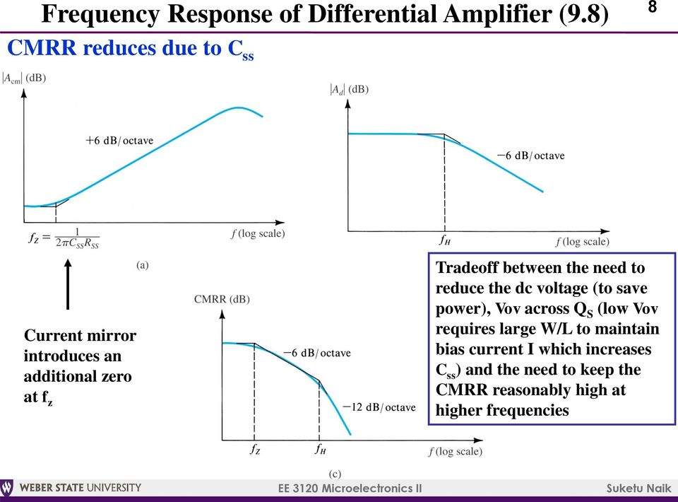 Tradeoff between the need to reduce the dc voltage (to save power), Vov across Q S (low