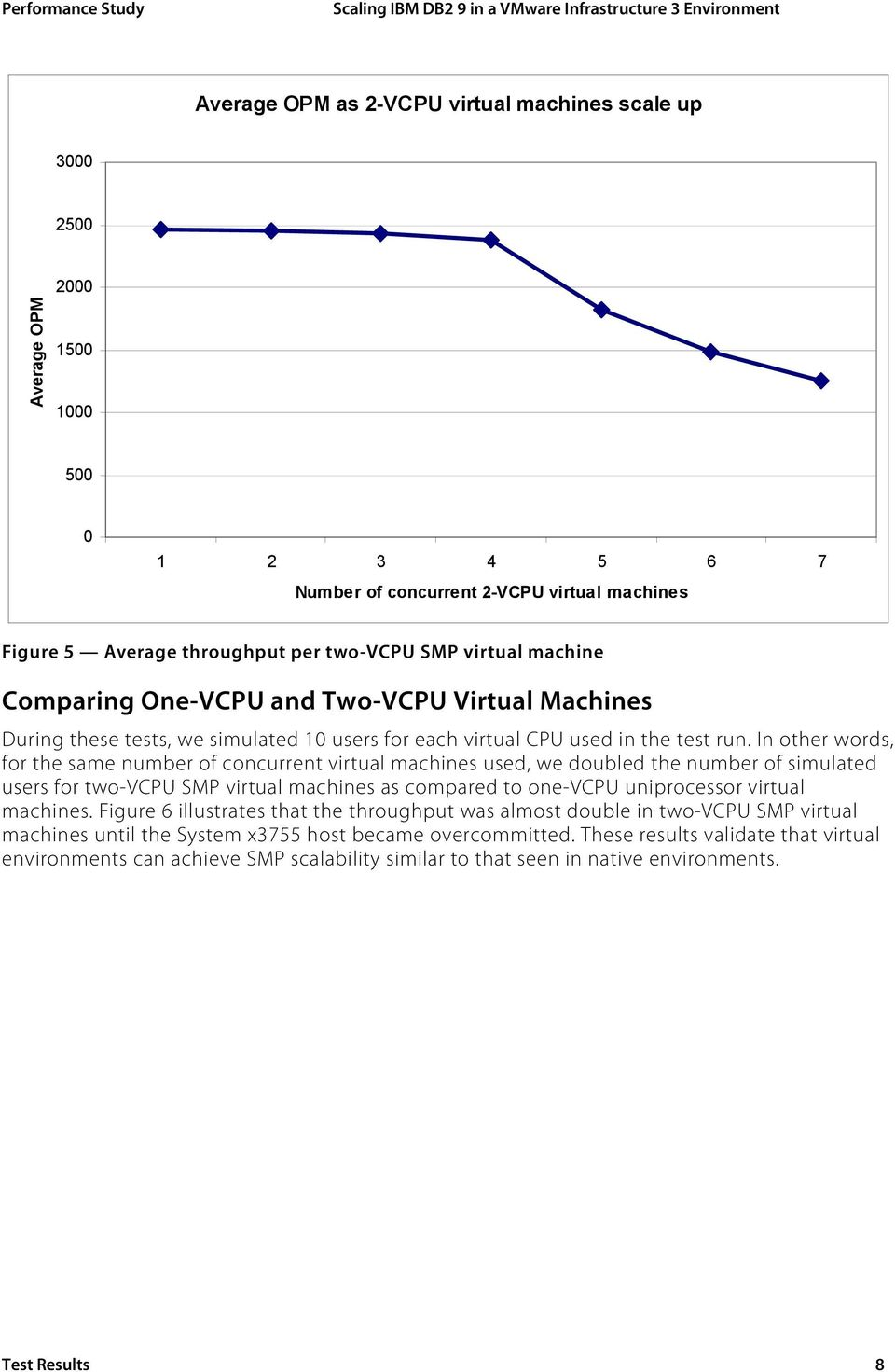In other words, for the same number of concurrent virtual machines used, we doubled the number of simulated users for two-vcpu SMP virtual machines as compared to one-vcpu uniprocessor virtual