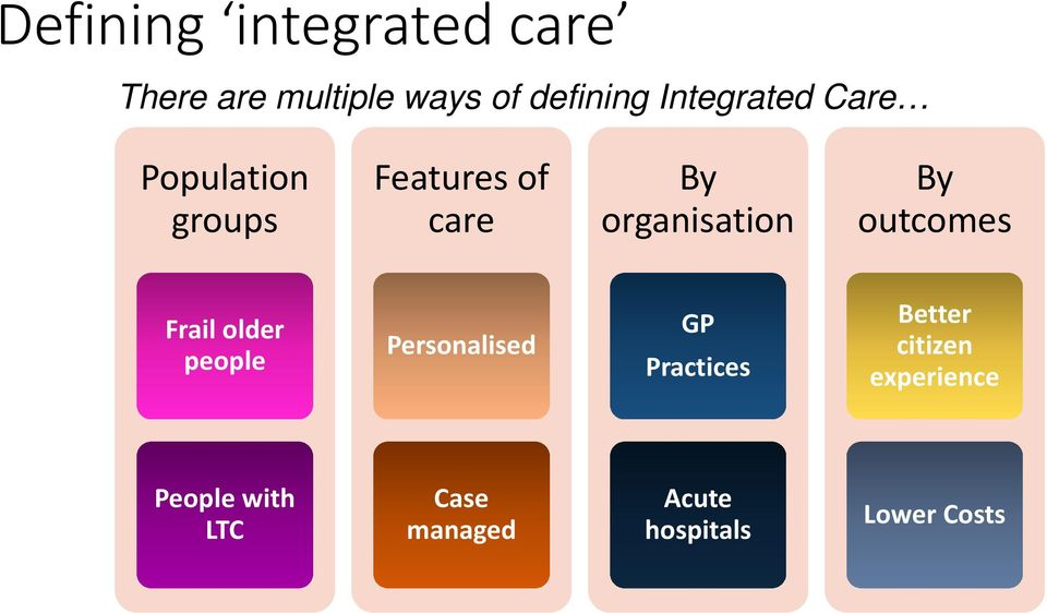 By outcomes Frail older people Personalised GP Practices Better