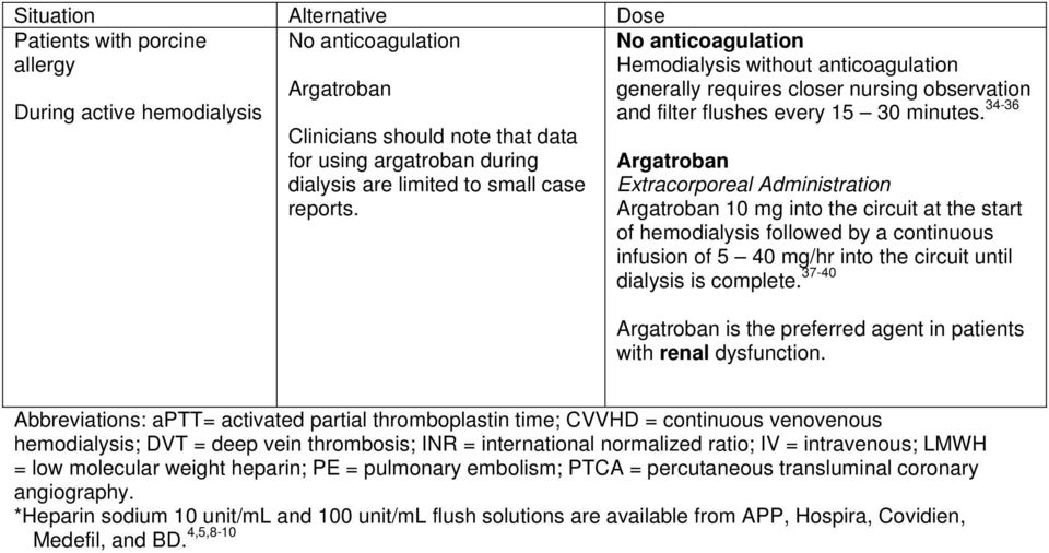 Extracorporeal Administration 10 mg into the circuit at the start of hemodialysis followed by a continuous infusion of 5 40 mg/hr into the circuit until dialysis is complete.