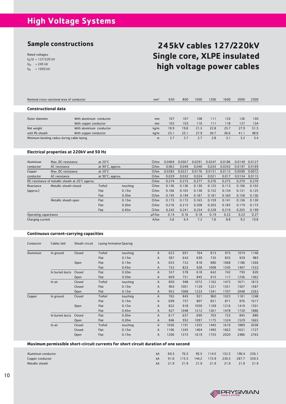 High Voltage Systems. Today. The history of cables - PDF