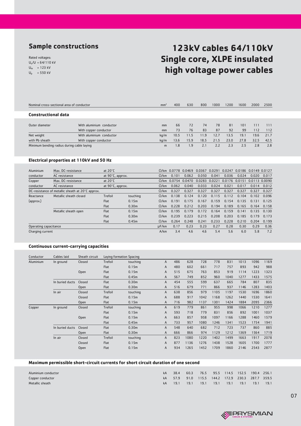 High Voltage Systems Today The History Of Cables Pdf Copper Electrical Wire Conductor Bv Electric Aluminium Kg M 105 115 119 127 135 191 196 217 With Pb Sheath