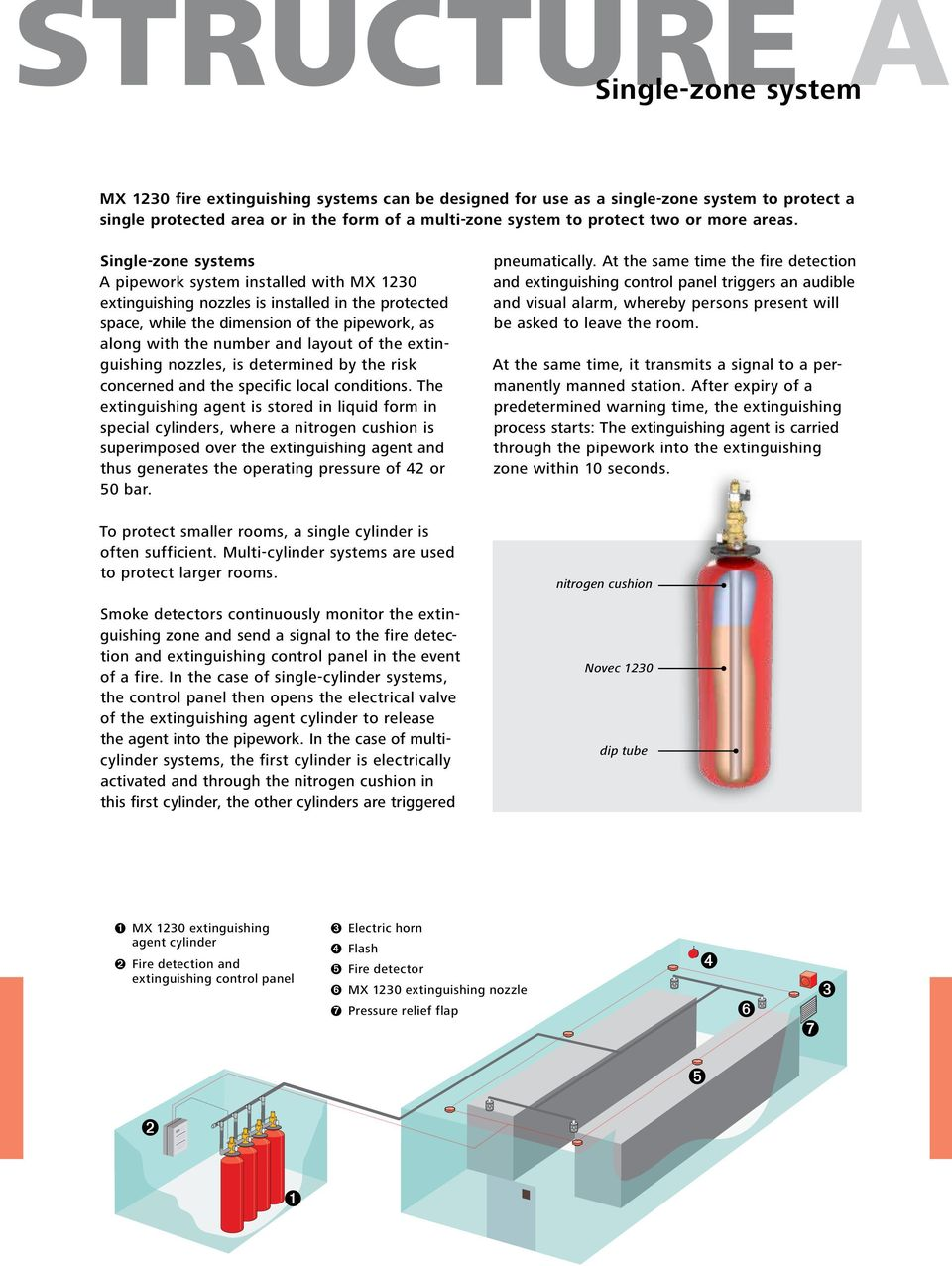 Technologies Gas Extinguishing Systems Mx 1230 Fire Extinguishing Systems Fighting Fire Using 3m Novec Pdf Free Download