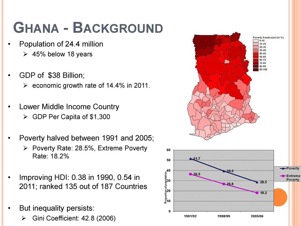 Lower Middle Income Country GDP Per Capita of $1,300 Poverty halved between 1991 and 2005; Poverty