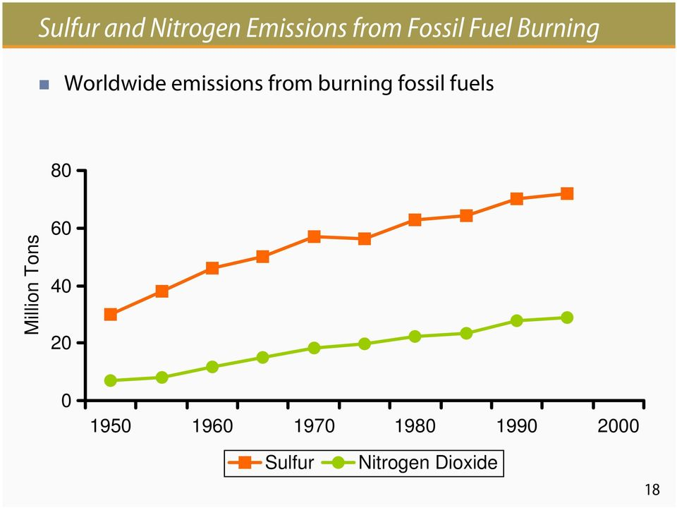 fossil fuels 80 Million Tons 60 40 20 0 1950