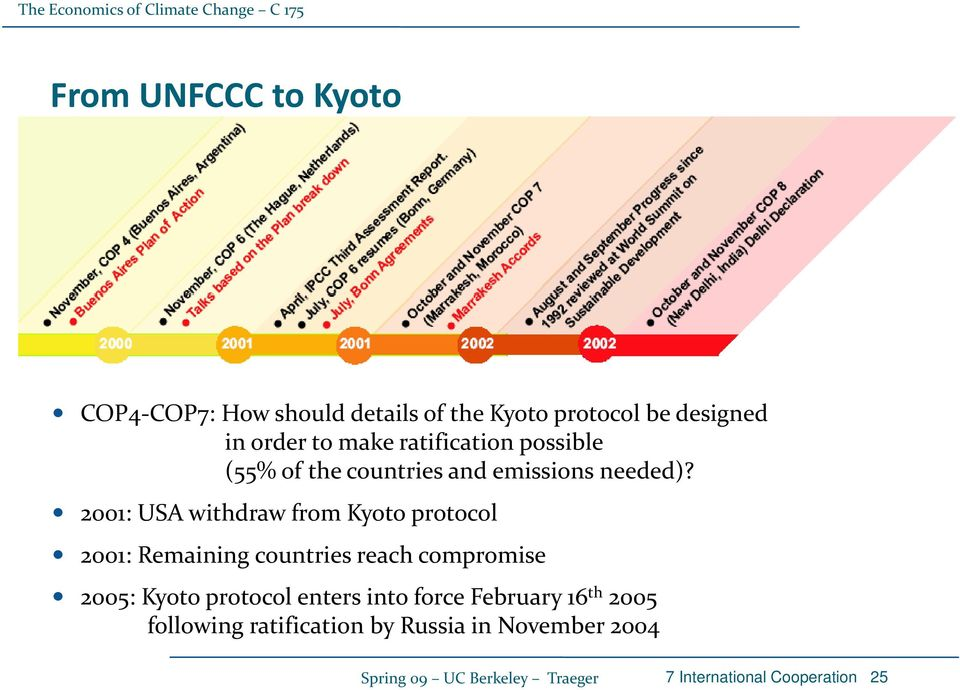 2001: USA withdraw from Kyoto protocol 2001: Remaining countries reach compromise 2005: Kyoto