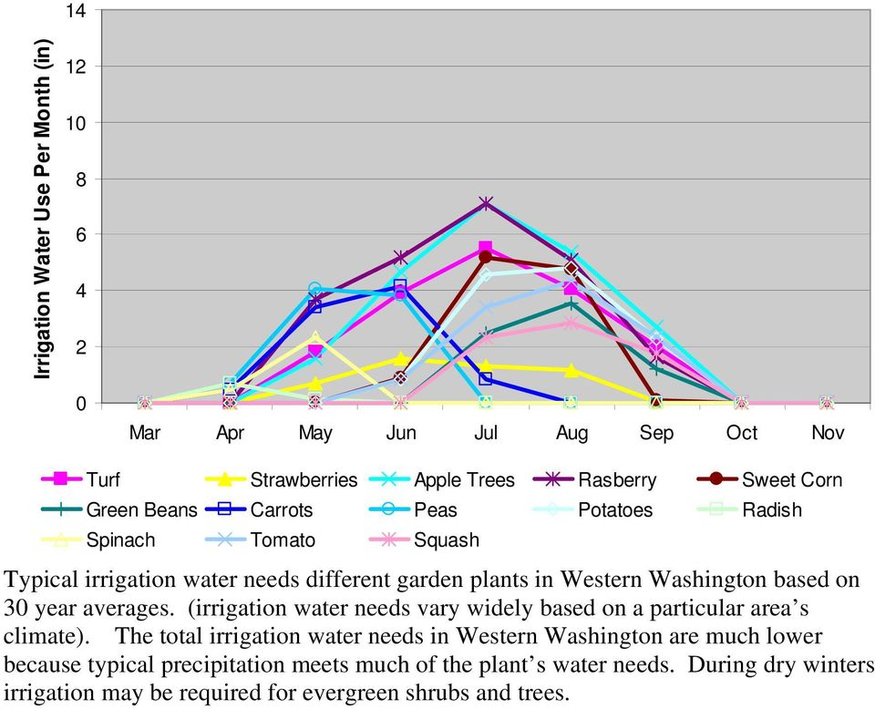year averages. (irrigation water needs vary widely based on a particular area s climate).