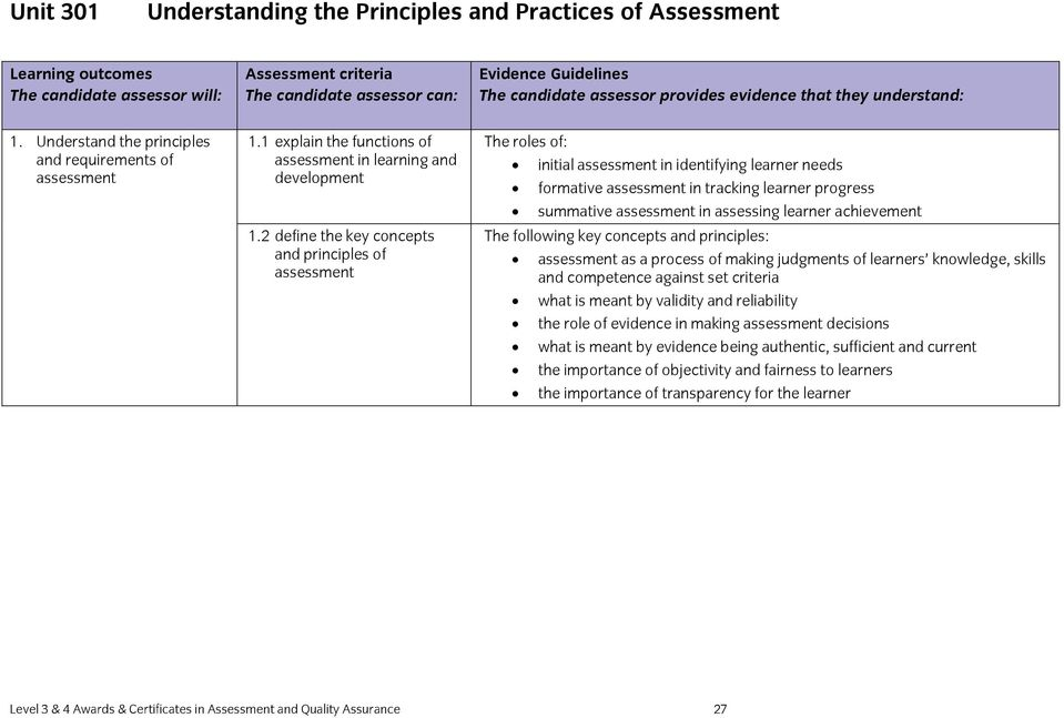 12 principles of assessment