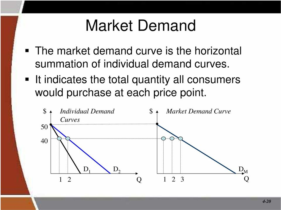 horizontal summation of individual demand curves