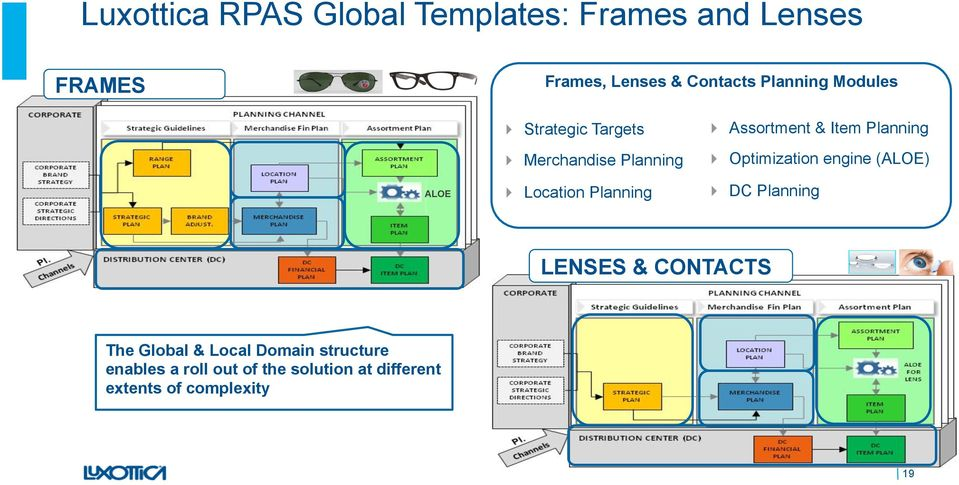 Oracle RPAS Planning: How Luxottica is tailoring its