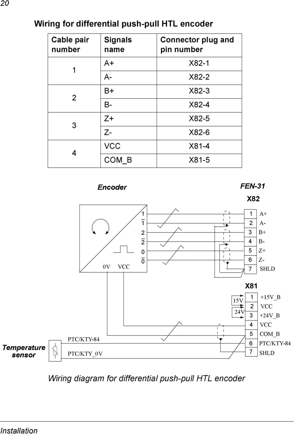 ... Wiring diagram for differential push-pull HTL encoder Installation. A-  2 3 B+ 2 4 B- 0 5 Z+ 0V VCC 0 6