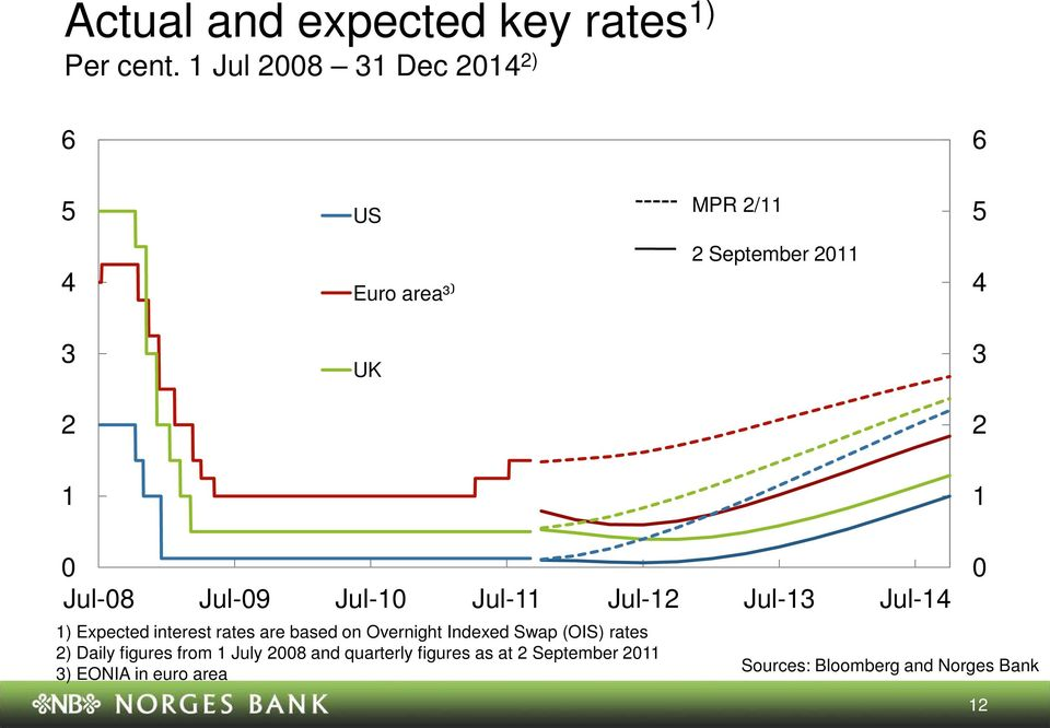 Jul- ) Expected interest rates are based on Overnight Indexed Swap (OIS) rates