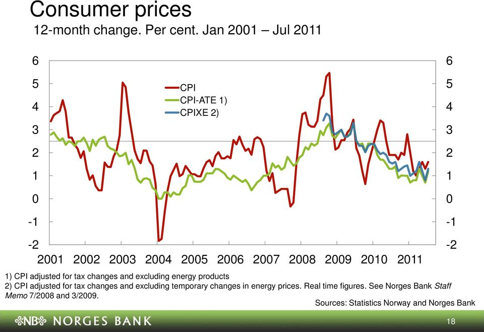 excluding energy products ) CPI adjusted for tax changes and excluding temporary