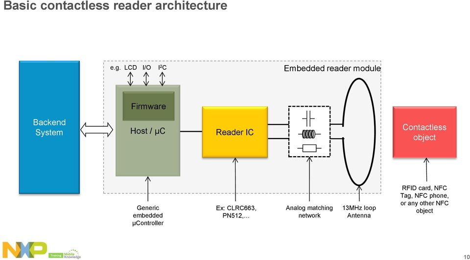 NFC Reader Design: How to build your own reader - PDF