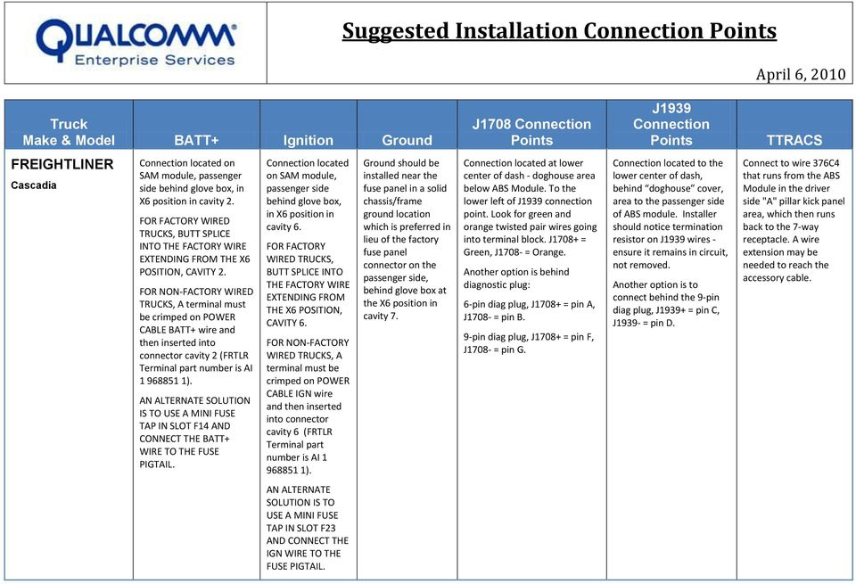 Suggested Installation Connection Points - PDF on