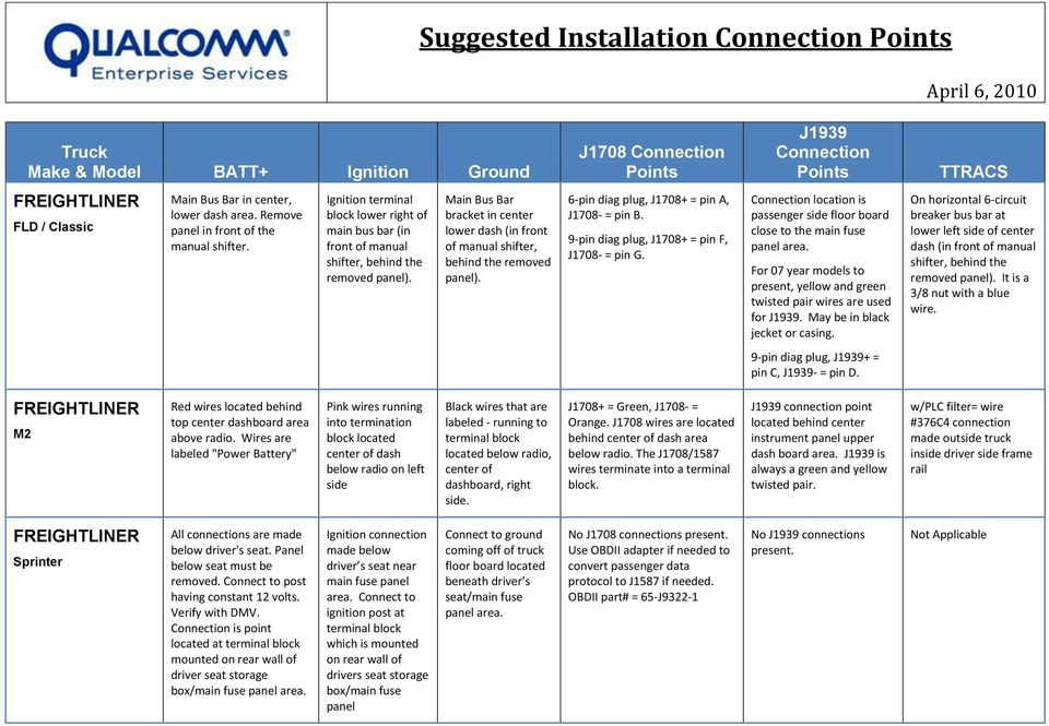 Suggested Installation Connection Points PDF