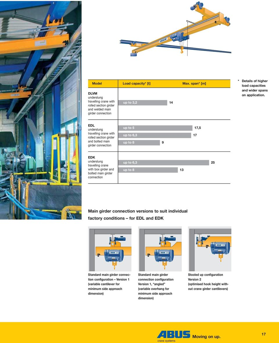 Overhead Cranes Crane Systems Moving On Up Pdf Diagram All Cases There Is An Gantry Edl Underslung Travelling With Rolled Section Girder And Bolted Main Connection To 5
