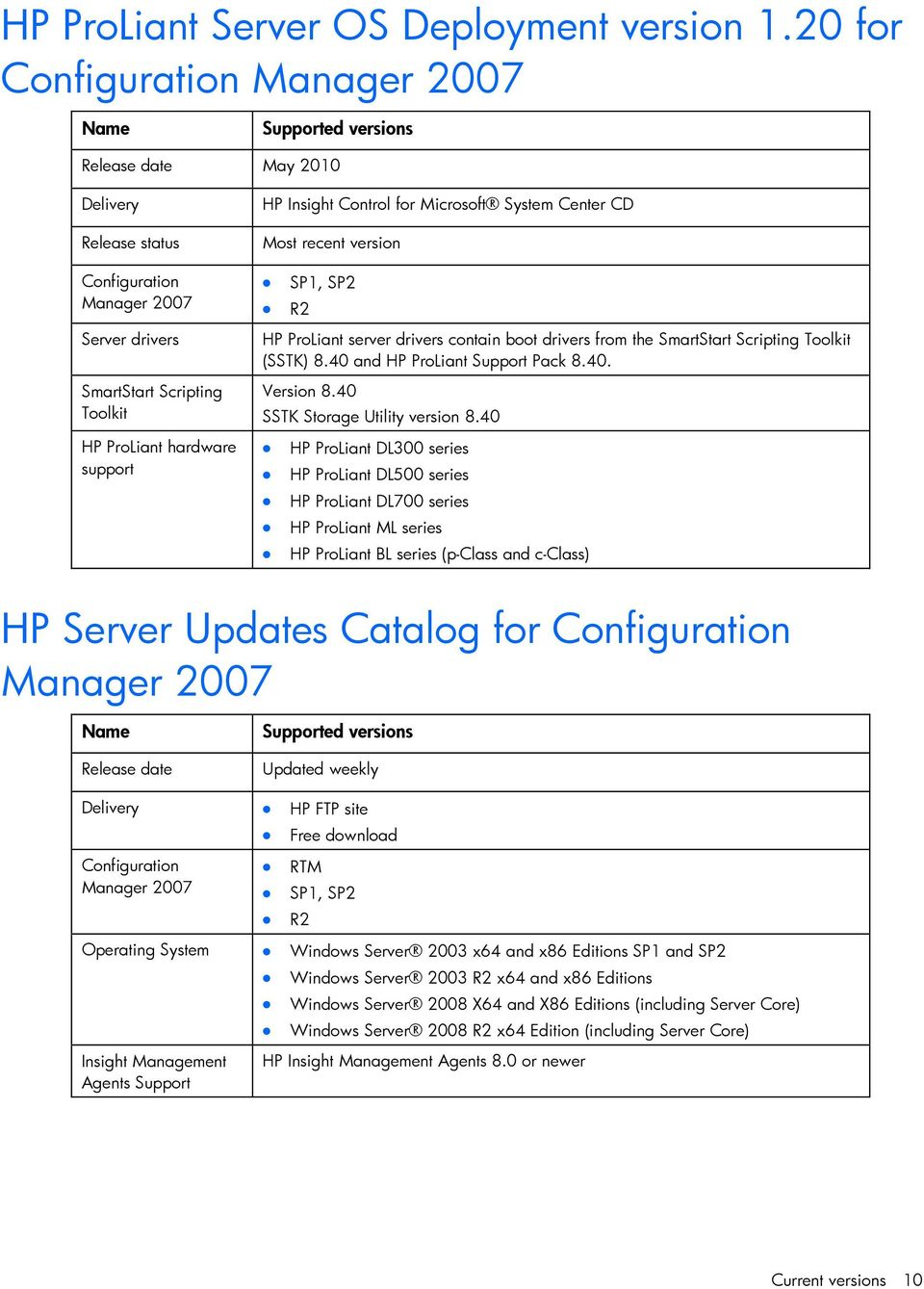 HP Server Integrations with Microsoft System Center Products