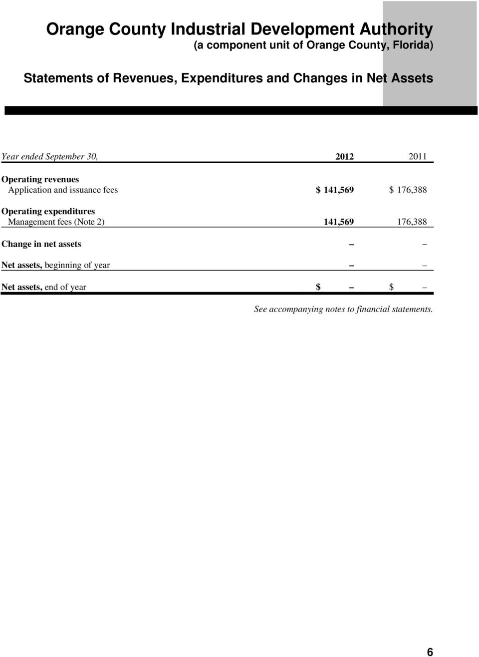 expenditures Management fees (Note 2) 141,569 176,388 Change in net assets Net assets,