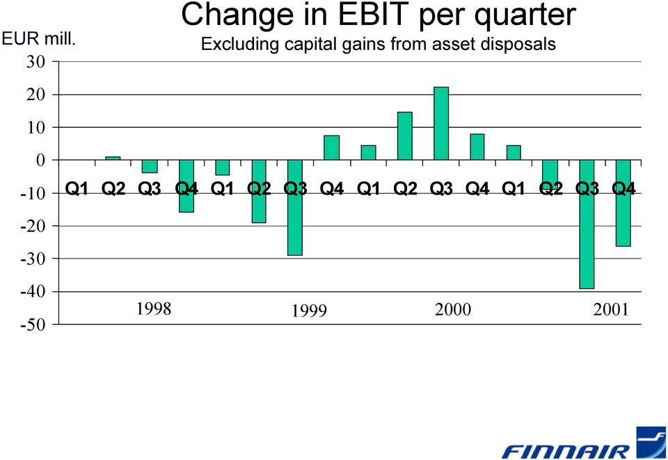 per quarter Excluding capital gains from