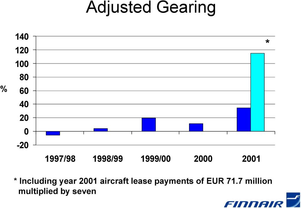 Including year 2001 aircraft lease