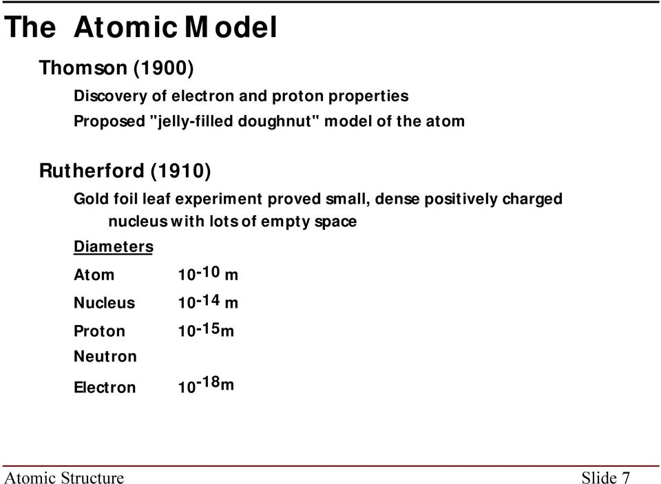proved small, dense positively charged nucleus with lots of empty space Diameters Atom