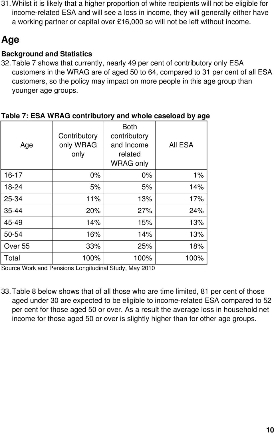 Table 7 shows that currently, nearly 49 per cent of contributory only ESA customers in the WRAG are of aged 50 to 64, compared to 31 per cent of all ESA customers, so the policy may impact on more