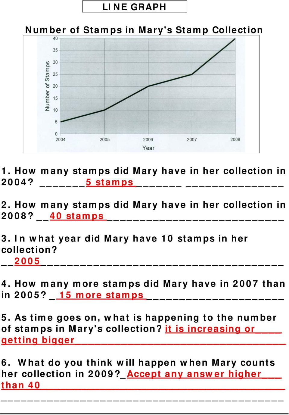 How many more stamps did Mary have in 2007 than in 2005? _ 15 more stamps 5.
