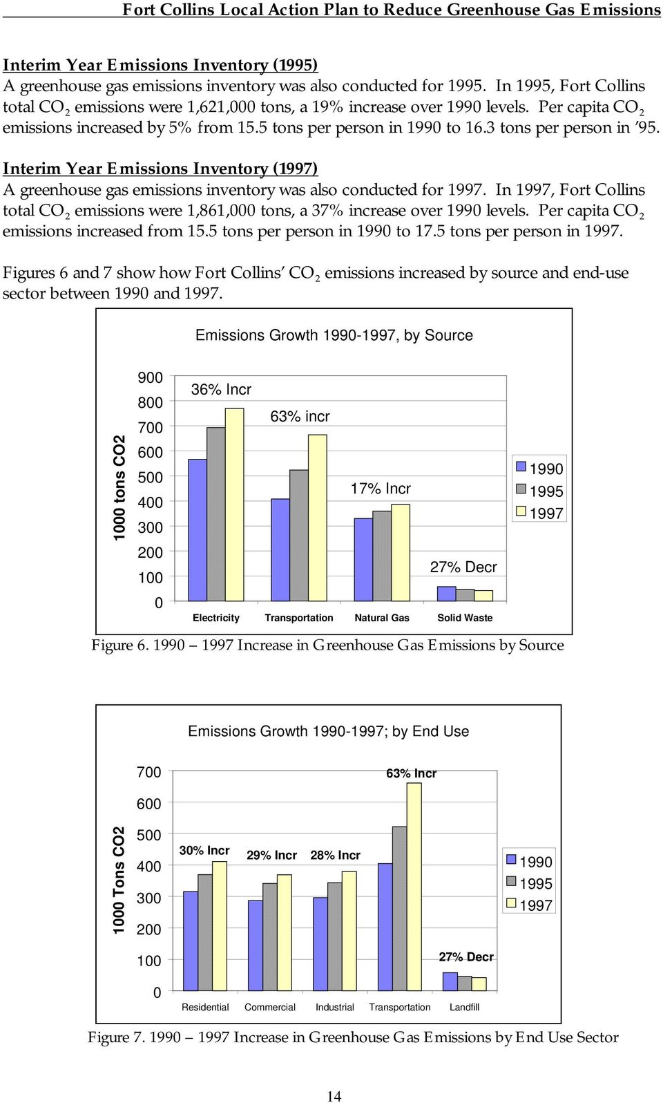 Interim Year Emissions Inventory (1997) A greenhouse gas emissions inventory was also conducted for 1997. In 1997, Fort Collins total CO 2 emissions were 1,861, tons, a 37% increase over levels.