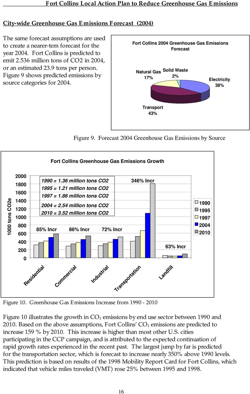 Fort Collins 24 Greenhouse Gas Emissions Forecast Natural Gas 17% 2% Electricity 38% Transport 43% Figure 9.
