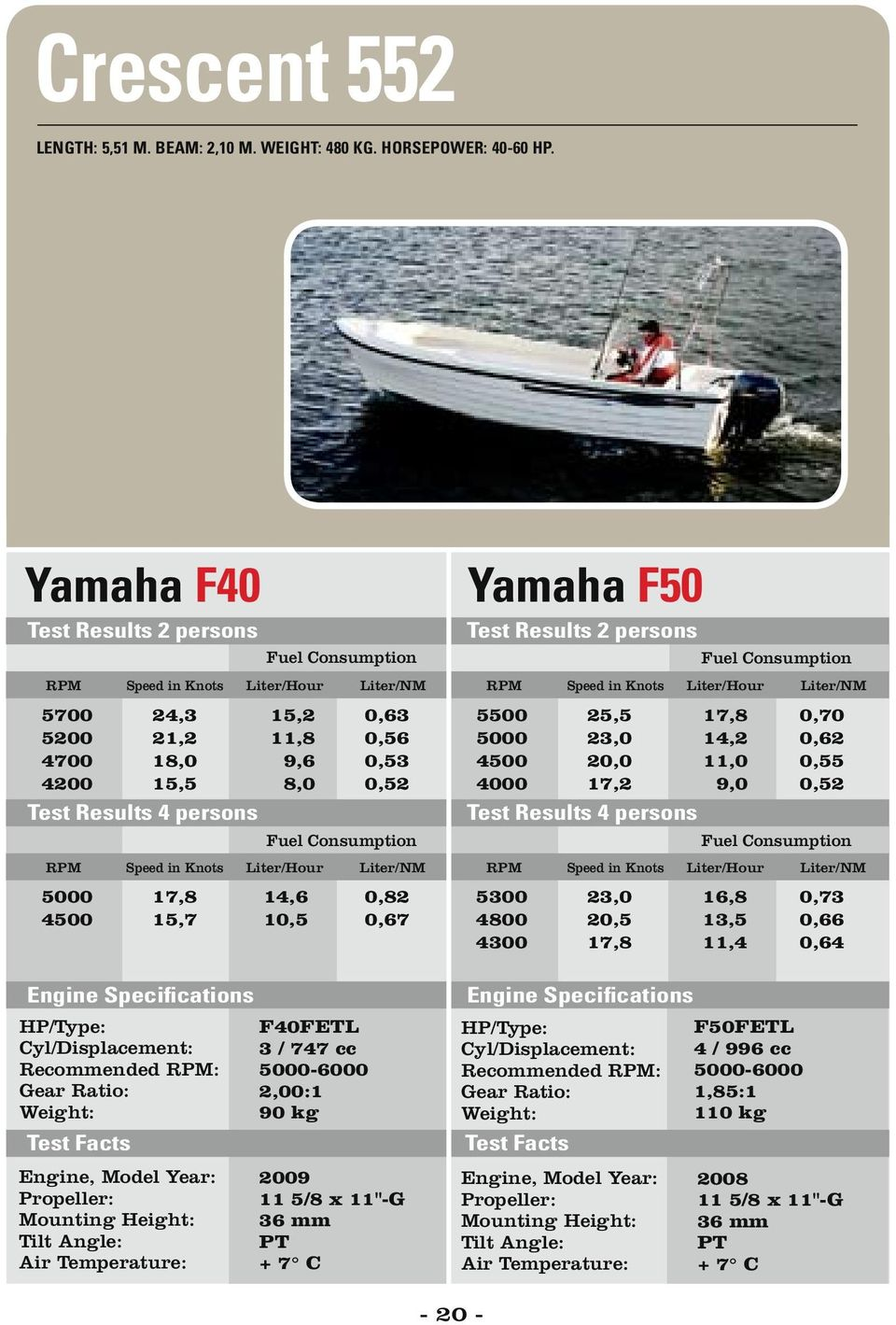 Tests With Yamaha Outboards From Hp Pdf F40 Wiring Diagram 067 4000 4300 255 230 200 17
