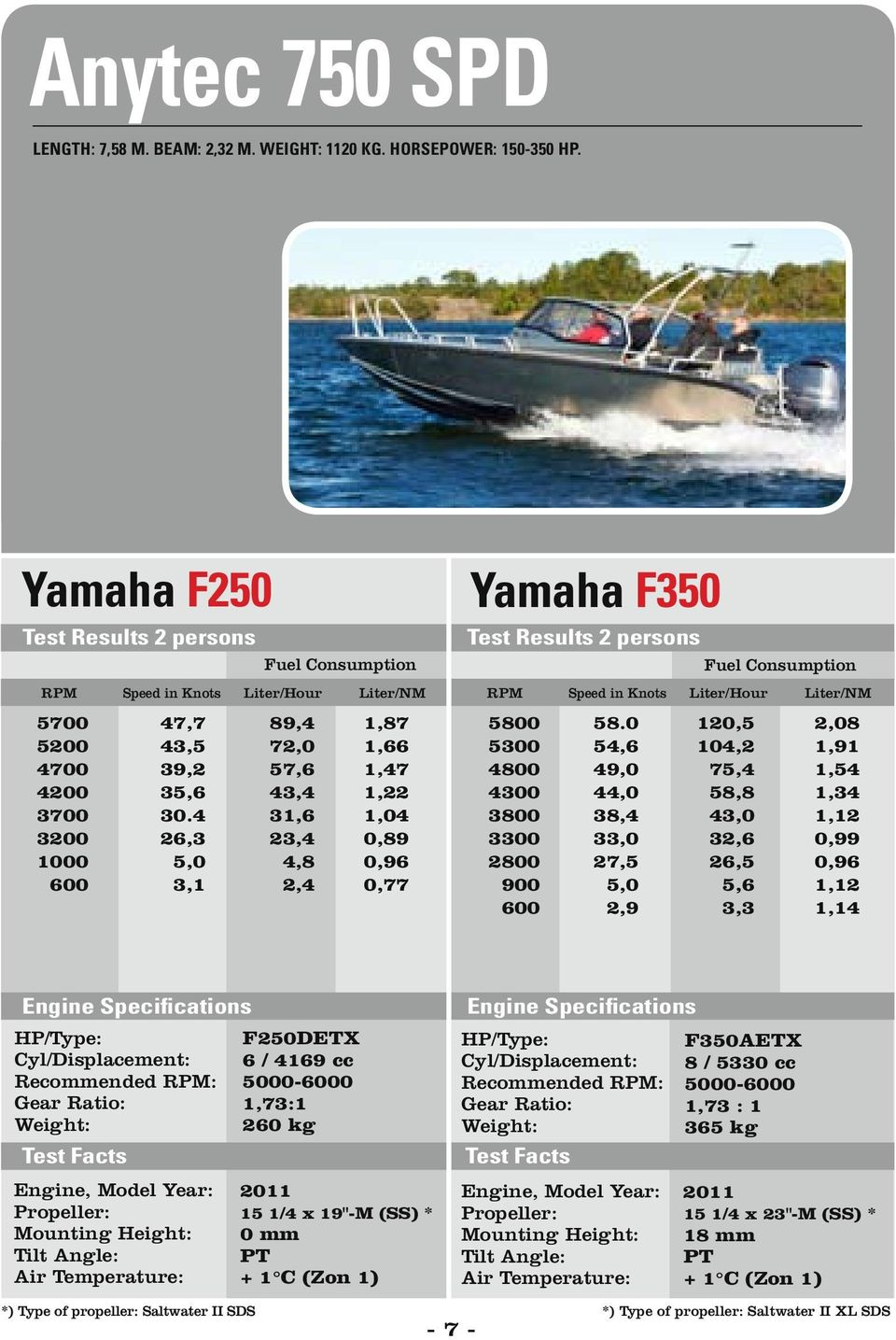 TESTS WITH YAMAHA OUTBOARDS FROM HP - PDF